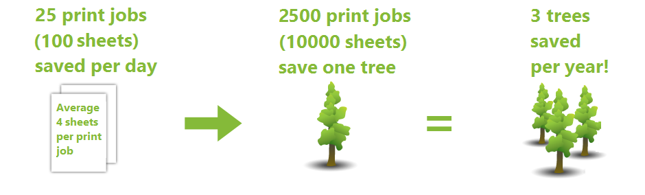 save paper, save tree